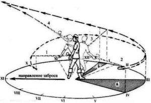 Фото заброс инерционной катушкой